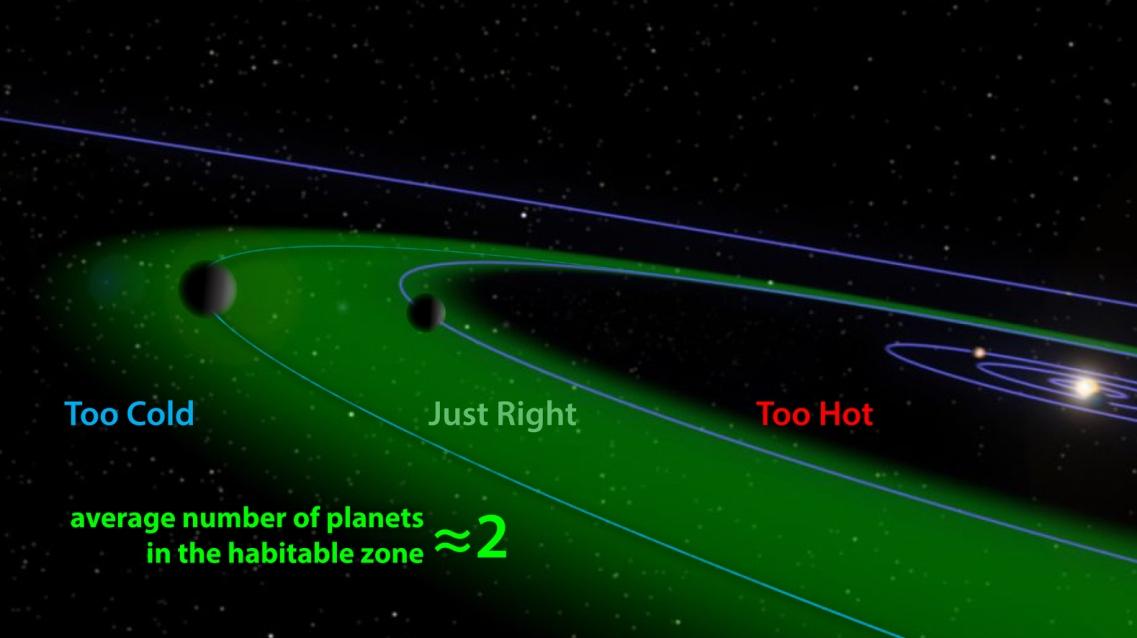 گولدیلاکس به منطقه ی قابل سکونت در یک سیاره شبیه زمین در اطراف یک ستاره اطلاق می شود که از لحاظ نظری می تواند اتمسفر کافی برای حفظ آب مایع را داشته باشد.