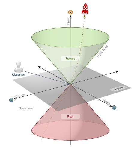 نمودار فضا-زمان مینکوفسکی