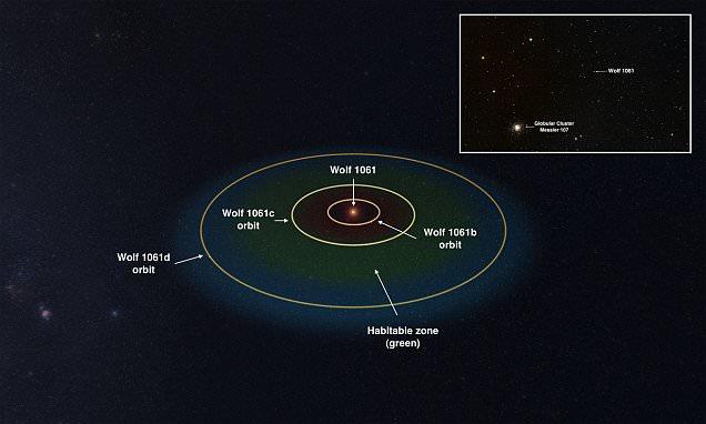 تصویری از منظومه ستاره ای Wolf 1061 و موقعیت سیاراتش