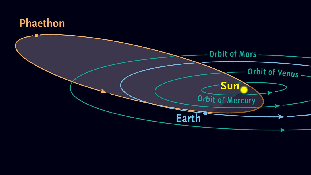 مدار چرخش سیارک 3200 فائتون به دور خورشید