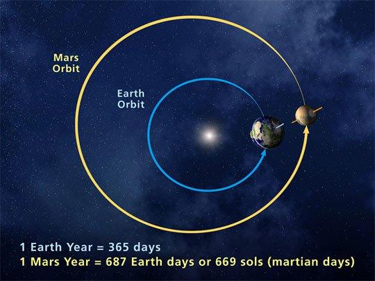 تصویری هنری از نحوه ی چزخش مریخ در مدار به دور خورشید که باعث گرم شدن و سرد شدن سیاره می شود.