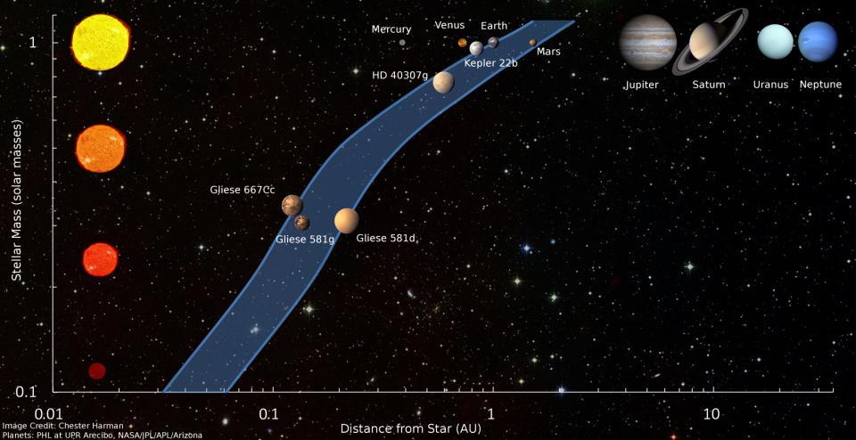 نمودار کمربند حیات دور خورشید، سانی هارمن از دانشگاه ایالتی پنسیلوانیا
