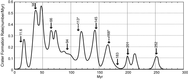 این نمودار نشان میدهد که چگونه نرخ حفره های برخوردی زمین در طول زمان تغییر کرده است. فلش نیز تاریخ انقراض را نشان می دهد.