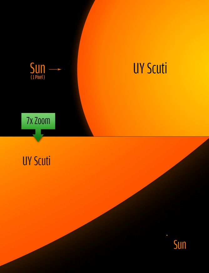 نمایی از مقایسه ستاره عظیم UY Scuti در مقابل خورشید ما