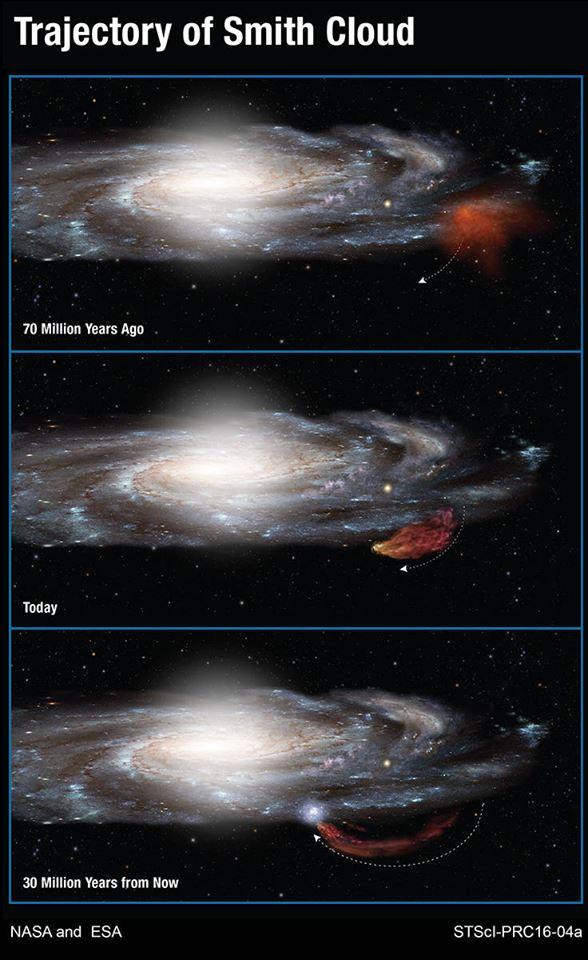 این نمودار مسیر ۱۰۰ میلیون ساله ی ابر اسمیت به هنگام بیرون رفتن از کهکشان و دور زدن و برگشتن مانند یک بومرنگ را نشان می دهد.