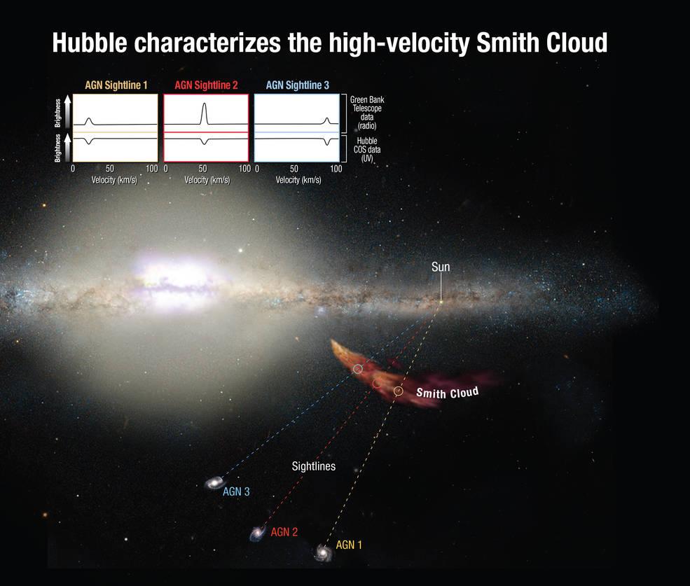 """دستگاه """"طیف نگار ریشه های کیهانی"""" تلسکوپ هابل می تواند شیوه ی دگرگونی نور اجرام در دوردست پس زمینه به هنگام گذشتن از درون ابر را بسنجد و سرنخ هایی درباره ی ترکیبات شیمیایی این ابر را بیابد."""