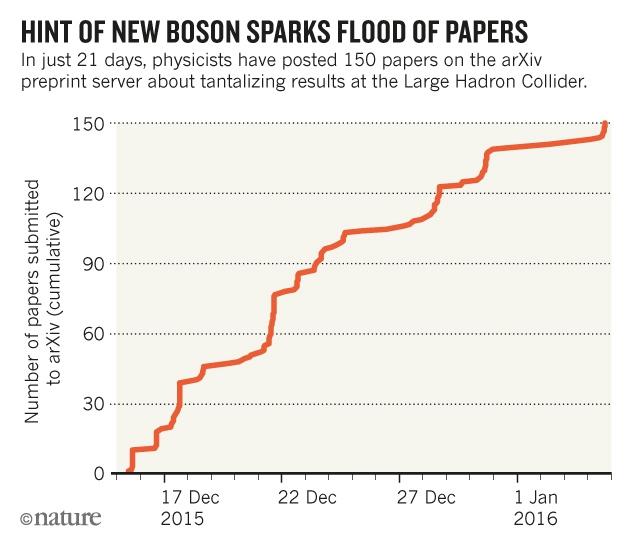 نشانهی یک بوزون جدید و سیل مقالات: فقط ظرف 21 روز، فیزیکدانها 150 مقاله در مورد نتایج جالب برخورددهنده بزرگ هادرونی به arXiv فرستادهاند.