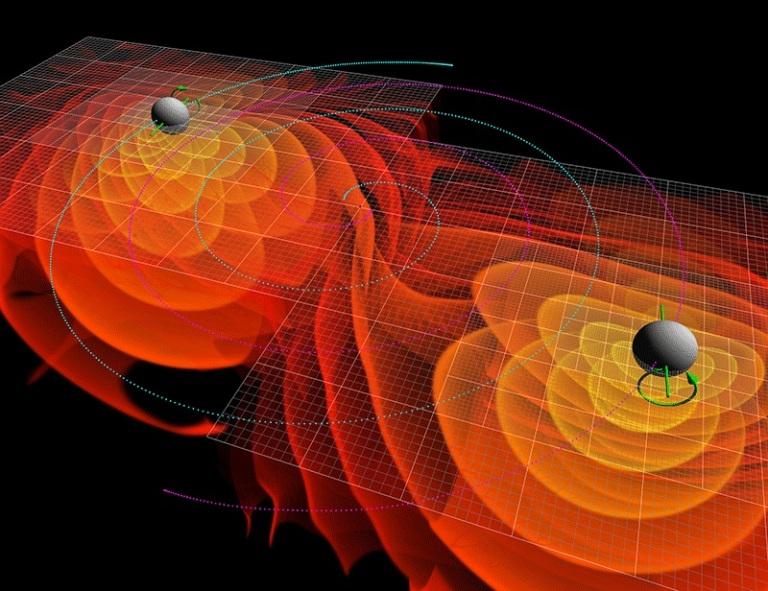 تصویر 1 :شبیهسازیهای عددی از امواج گرانشی گسیل شده از ترکیب و در هم آمیختن دو سیاهچاله. محدودههای همتراز رنگی دور هر سیاهچاله، دامنهی امواج گرانشی را نشان میدهد؛ خطهای آبی مدار سیاهچالهها و پیکانهای سبز،اسپین آنها میباشند.