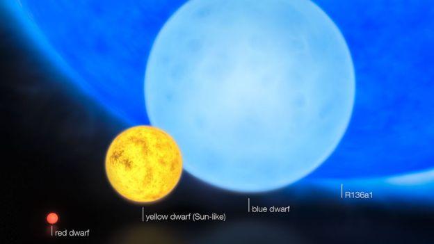 از چپ: کوتوله قرمز، کوتوله زرد مثل خورشید، کوتوله آبی و در نهایت ستاره عظیم R136a1