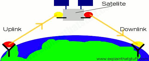 satellite-uplink-downlink