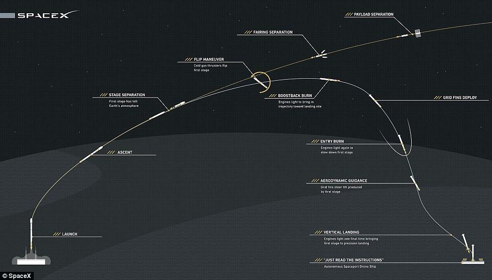 نحوه ی انجام ماموریت اسپیس ایکس از پرتاب موشک به فضا تا فرود و بازگشت مجدد موشک بر زمین
