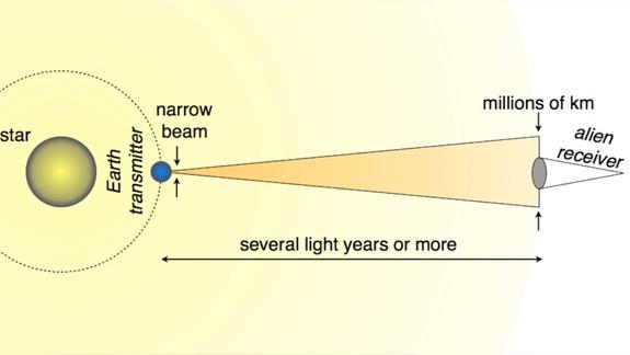 درخشش های نور قوی لیزر می تواند یک سیاره را از بیگانگان فضایی پنهان کند.