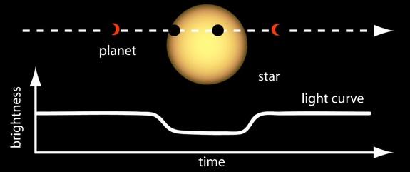 تلسکوپ فضایی کپلر ناسا از روی اثرات نوری به هنگام عبور سیاره از مقابل ستاره ی مادری اش، آنها را تشخیص می دهد.