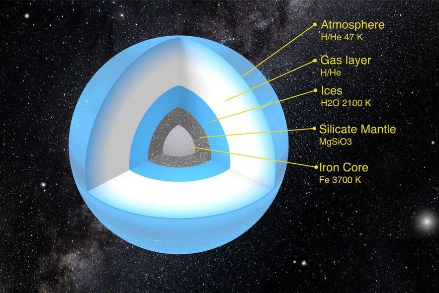 شبیه سازی ساختار سیاره ی نهم در منظومه شمسی