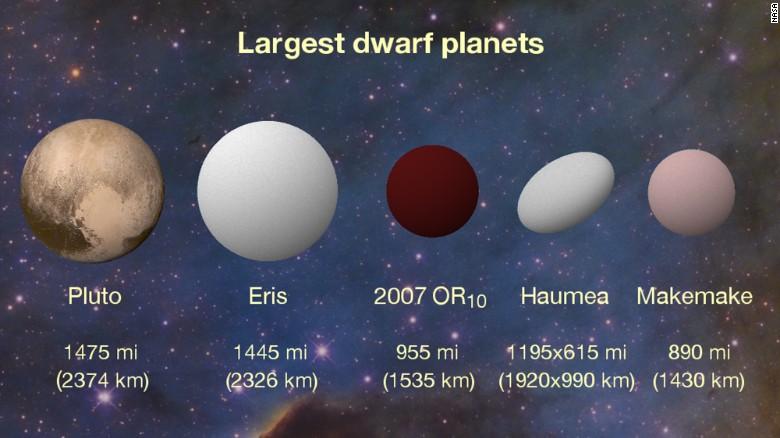 اندازه ی سیاره های کوتوله در منظومه شمسی