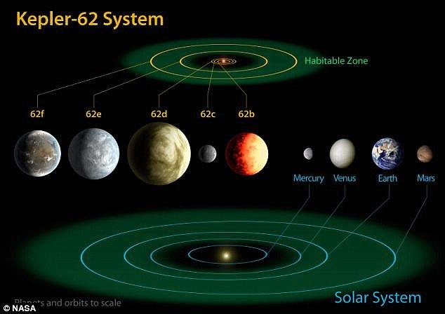 نمودار سیارات منظومه ی ستاره ای کپلر ۶۲ در مقایسه با سیارات منظومه شمسی ما