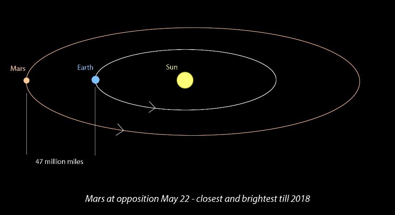 تصویری از نحوه ی مقابله ی مریخ و زمین. زمان دقیق مقابله مریخ و زمین 22 می 2016 و راس ساعت 11:10 به وقت گرینویچ است.