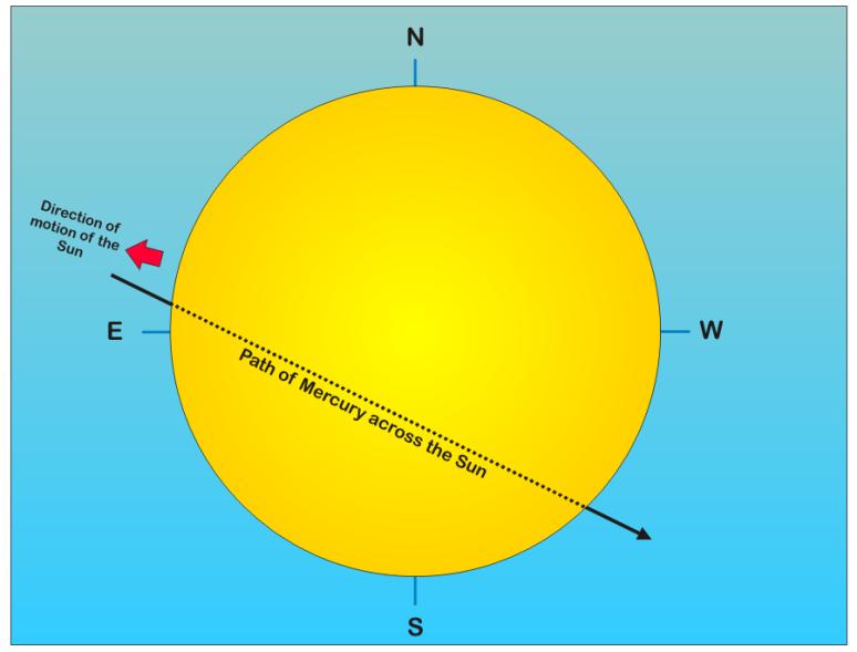 Solardisk