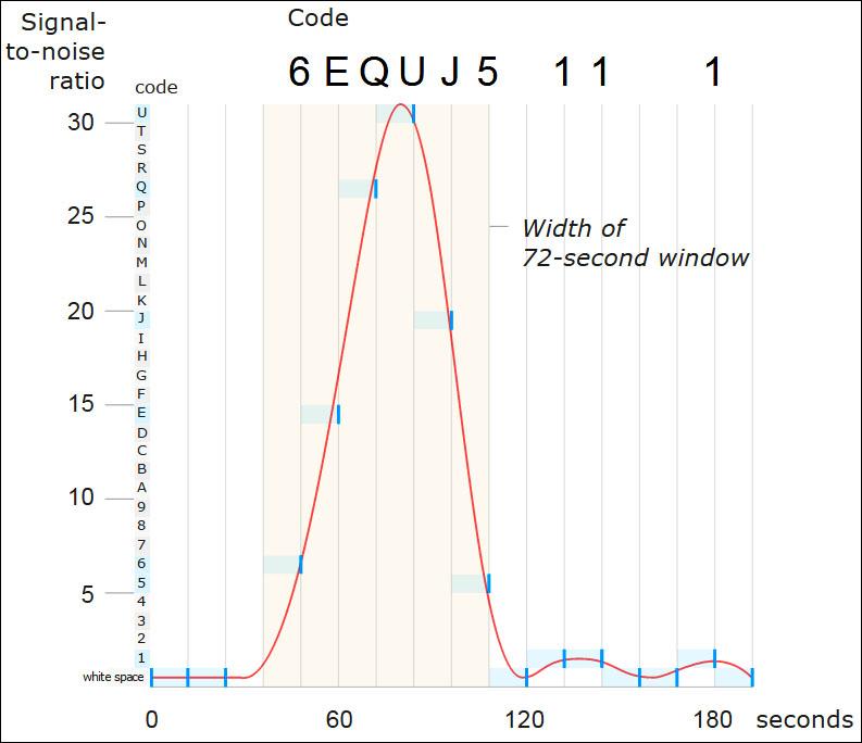 نمودار تقویت سیگنال در مقابل زمان برای سیگنال واو! در 15 اوت 1977. سیگنال در مدت 72 ثانیه افزایش یافت و پس از آن کاهش یافت.