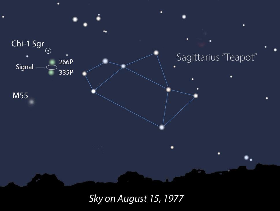 در 15 اوت سال 1977، دنباله دارهای 266P/کریستنسن و 335P/ گیبس به نوار باریک جنوب آسمان بسیار نزدیک بودند، جایی که سیگنال واو! دریافت شد. آیا آنها می توانند دخیل باشند؟
