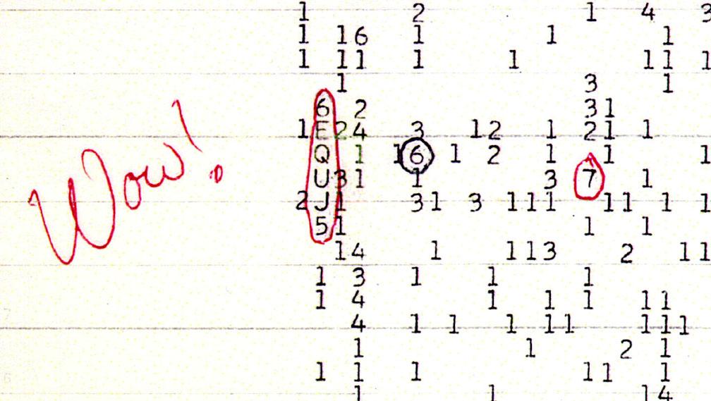 """سیگنال واو! در تاریخ 15 آگوست 1977 ثبت شد. یک ها، دوها و سه ها نشان دهنده نویز ضعیف پس زمینه است. حروف، به ویژه آنهایی که به انتهای حروف الفبانزدیک هستند، نشان دهنده سیگنال قوی تر می باشند. عبارت """"6EQUJ5"""" از بالا به پایین خوانده می شود (نمودار زیر را ببینید) و نشان می دهد که سیگنال از """"6"""" به """"U""""، قبل از کاهش دوباره به """"5""""رو به افزایش است."""