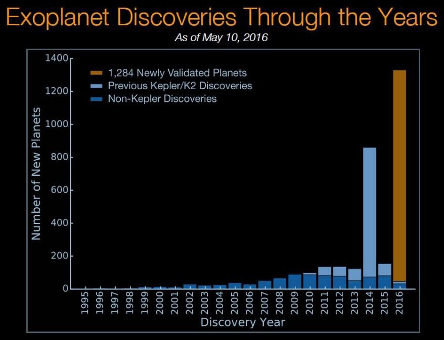 هیستوگرام تعداد سیارات کشف شده در دو دهه ی اخیر