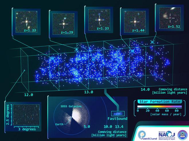 یک نقشه ی سه بعدی از کیهان در فاصله های دورتر از ۱۲ میلیارد سال نوری. بررسی جایگاه کهکشان های باستانی به گروهی از دانشمندان کمک کرد تا اعتبار نظریه ی نسبیت عام اینشتین، که شیوه ی پیچش فضا-زمان توسط گرانش را توصیف می کند را تایید کنند.