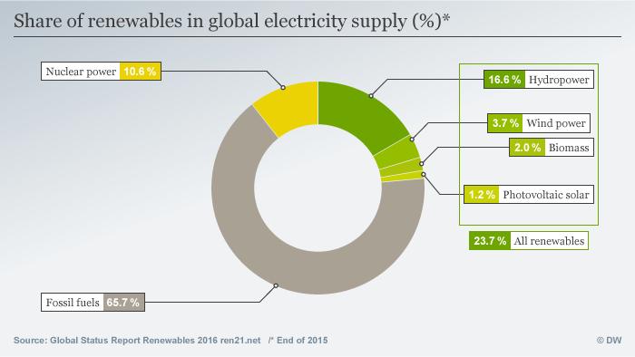 سهم انرژیهای تجدیدپذیر در کل تولید برق جهان