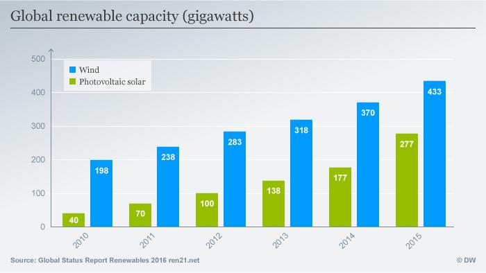 نمودار تولید انرژیهای تجدیدپذیر