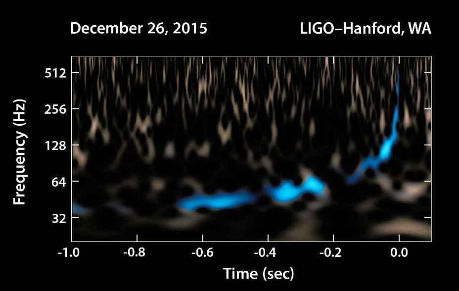 این نمودار سیگنال امواج گرانشی به دست آمده توسط تیم لیگو را در دسامبر 2015 نشان می دهد.