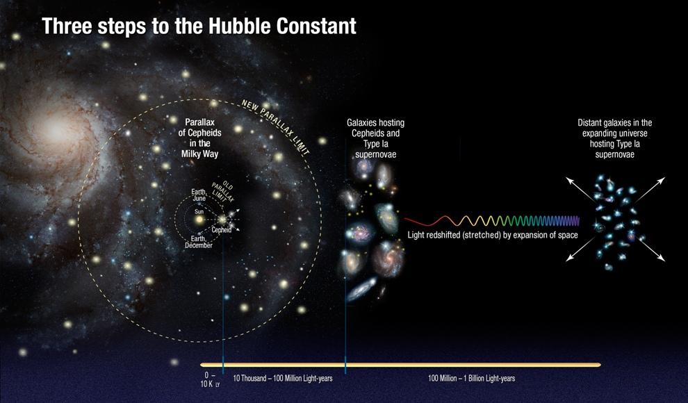 نموداری از فاصله های کیهانی