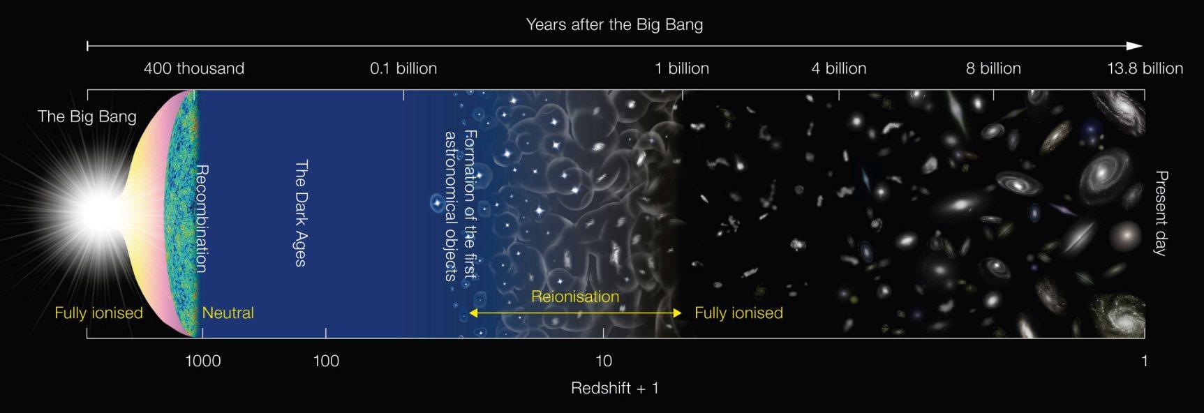 دیاگرام شماتیک از تاریخ جهان هستی: این نمودار چگونگی تکامل کیهان طی 13.8 میلیارد سال از لحظه ی بیگ بنگ تا حال را نشان می دهد.