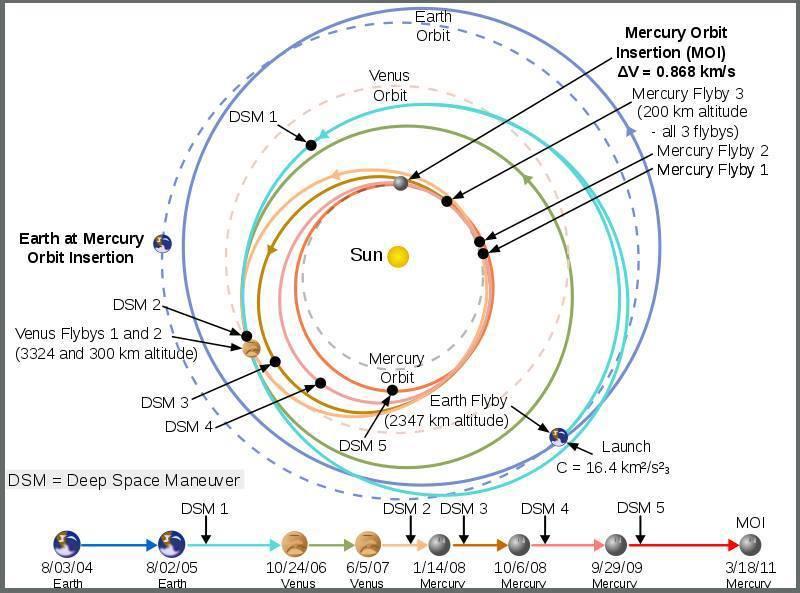 مسیر پیچیده ی کاوشگر مسنجر برای رسیدن به سیاره ی عطارد