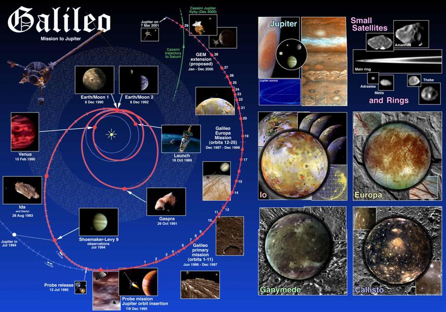 مسیر کاوشگر گالیله و تصاویر از اقمار سیارۀ مشتری. این فضاپیما پس از پرتاب، سه مانور قلاب سنگی پیرامون ناهید، زمین، و دوباره زمین انجام داد تا به سرعت کافی برای رسیدن به مدار مشتری دست یابد.