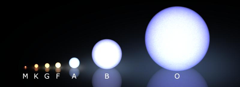 رده بندی انواع ستارگان