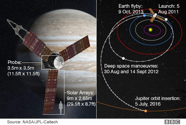 اطلاعاتی از کاوشگر جونو و نحوه ی این سفر پنج ساله