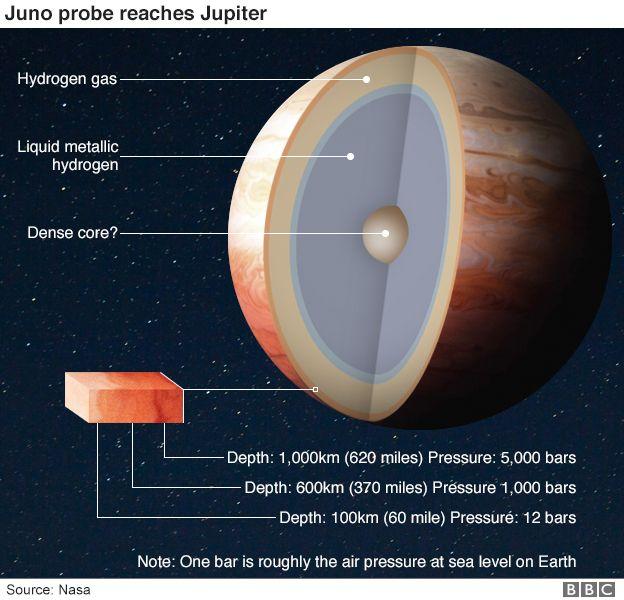 ساختار داخلی سیاره ی مشتری