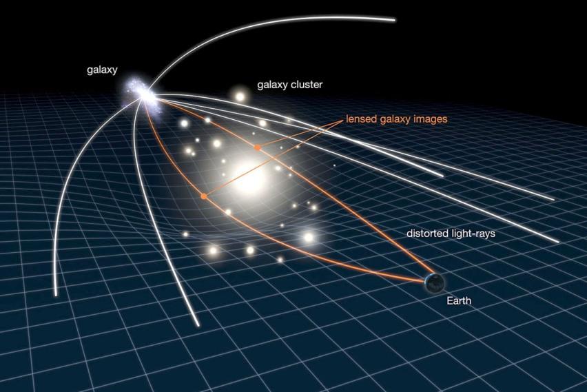 این تصویر چگونگی همگرایی گرانشی را نشان می دهد. جاذبه ی قوی ناشی از یک خوشه کهکشانی بزرگ، نور کهکشانهای پشت سرش را خم می کند. (مقیاس تصویر تا حد زیادی اغراق آمیز است. در حقیقت کهکشان عقبی بسیار دورتر و کوچکتر از حدی است که در تصویر به نظر می رسد.)