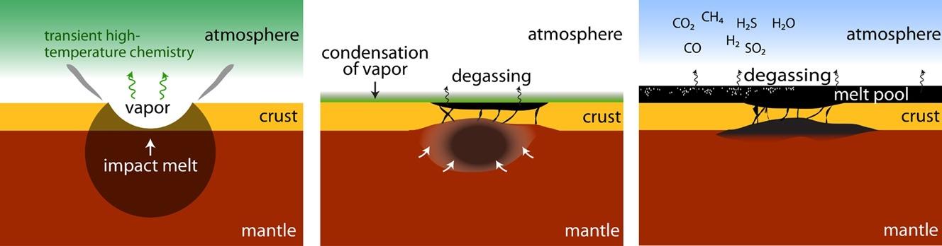 پژوهشگران موسسه SwRI مدل جدیدی از تاثیر گازهای خارج شده بر زمین اولیه ارائه کردند. اثر زیادی که می تواند یک درجه حرارت بالای گذرا در جو ایجاد کند. در طول هزار سال، جو متراکم می شود، در حالی که مواد مذاب بر روی سطح سیاره پراکنده می شدند. این مدل نشان می دهد که چگونه استخرهای گدازه، گازها را در جو منتشر می کنند و اثر گلخانه که از این گازها به وجود می آید، زمین را گرم می کند.