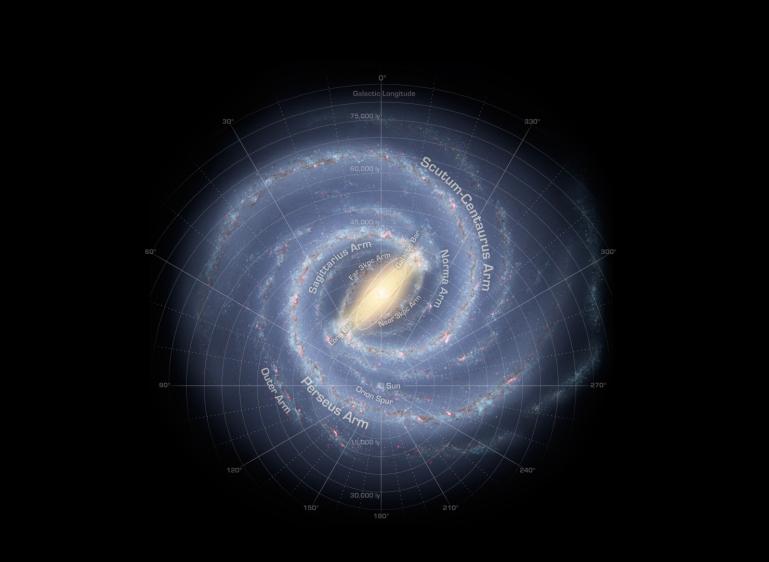 کهکشان راه شیری به صورت بازوهای مارپیج از ستارههای غول پیکری تشکیل شده که به واسطهی گازهای بین ستارهای و غبار میدرخشند. خورشید روی یکی از انگشتهای این بازوها به نام جبار قرار گرفته است.