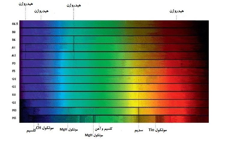 در اوایل قرن نوزدهم دانشمند آلمانی ژوزف فراونهوفر 574 خط تیره را در طیف خورشید نشان داد. خطوط عمودی که در این تصویر می بنیم همان خطوط فراونهوفر هستند.