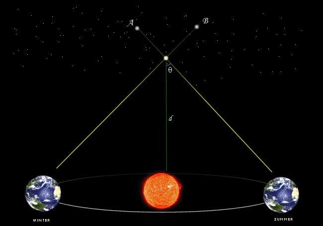using-parallax-distance-to-star
