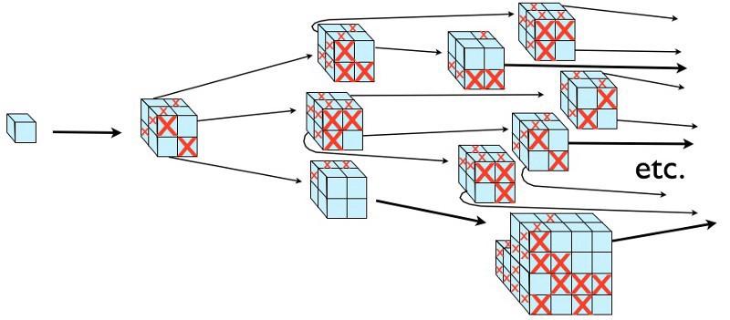 سیر تورم ابدی در یک چند جهانی-در مربع های آبی سیر تورم ابدی ادامه یافته اما در مربع های ضربدر قرمز این سیر بعد از مدتی به پایان خود رسیده است.