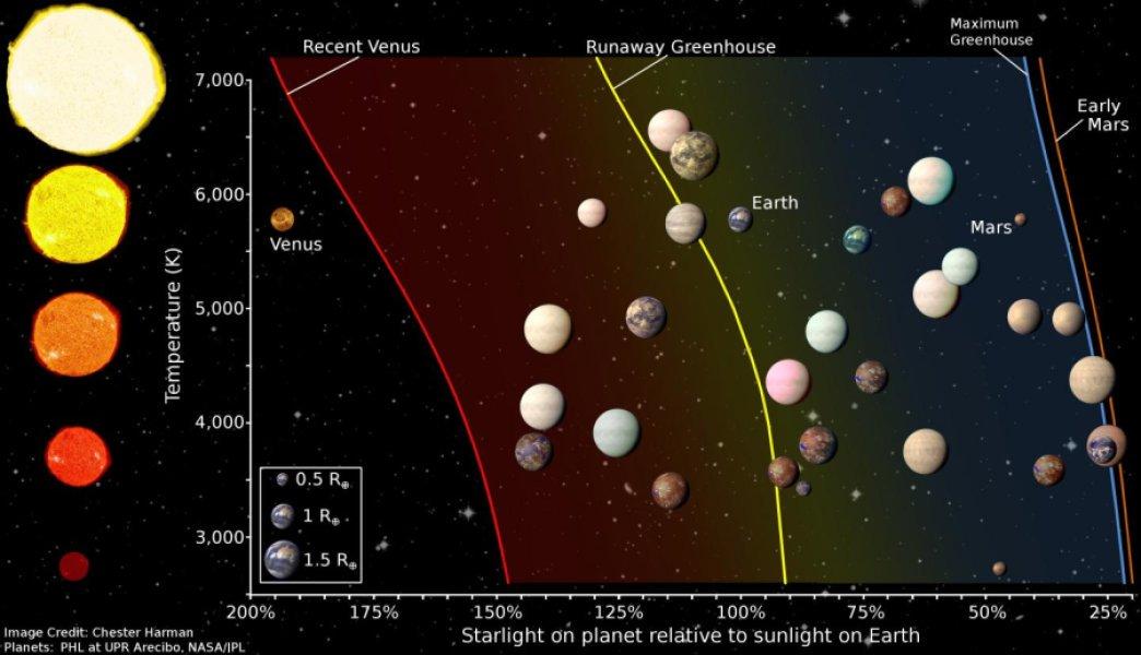 این نمودار نشان دهنده ی ناحیه قابل سکونت ستارگانی با دماهای مختلف است که محل سیارات ایده آل برای سکوت میباشد. این سیارات توسط تلسکوپ فضایی کپلر بررسی شده است.