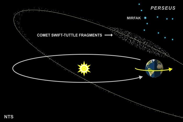 مدار زمین به سمت باقی مانده های دنباله دار سویفت-تاتل در حرکت است که موجب بارش شهابی برساوشی می شود.