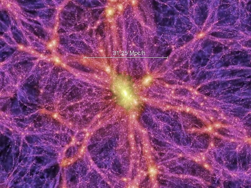 کهکشان ها بصورت ابرخوشه های کهکشانی در امتداد یک شبکه کیهانی توزیع شده اند. ( هر پارسک بیش از ۳٫۲ میلیون سال نوری میباشد)