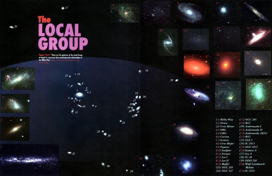 تصویر تعدادی از کهکشان های گروه محلی
