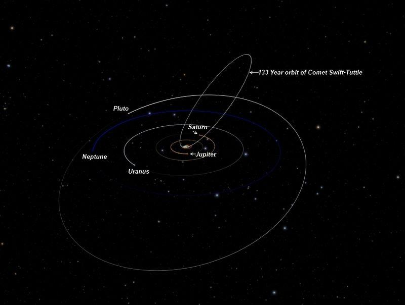 مدار باقی مانده های دنباله دار سویفت-تاتل در منظومه شمسی