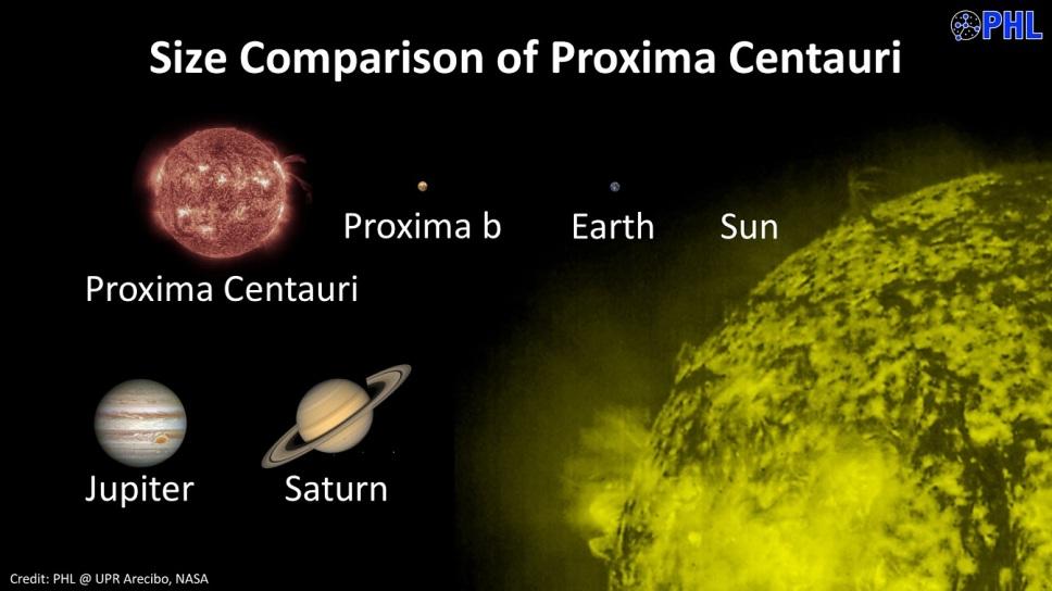 مقایسه ی اندازه ی ستاره پروکسیما قنطورس به همراه سیاره اش پروکسیما b با خورشید، زمین، مشتری و زحل