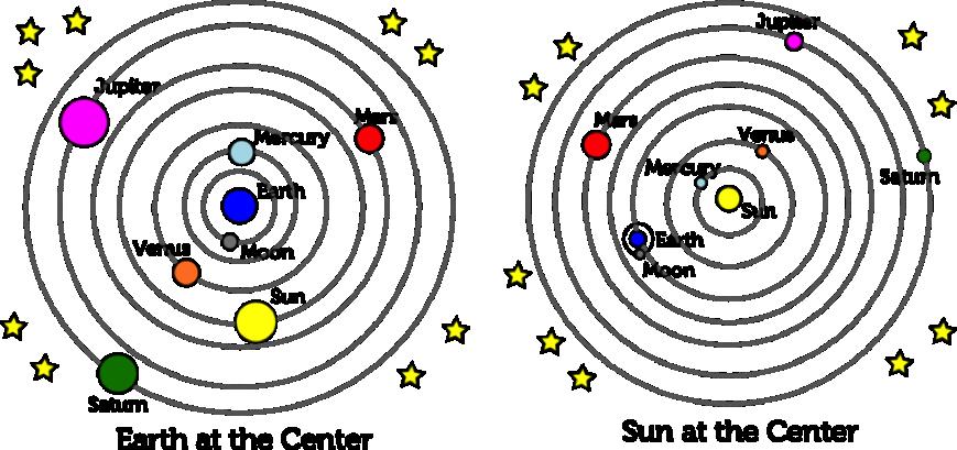 مقایسه مدل خورشید مرکزی و زمین مرکزی از منظومه شمسی